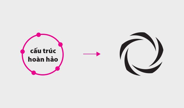 thiết kế logo thiết kế nhận diện thương hiệu tương sinh 7