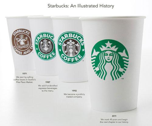 Logo trên cốc cà phê Starbuck