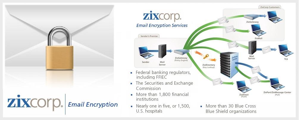 Bản sắc thương hiệu Zix email