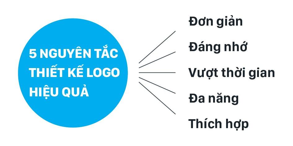 Các yếu tố làm cho một logo chất lượng